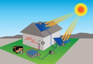 sziget-rendszerű-napelem-rendszer