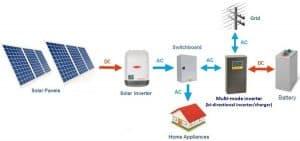 napelem inverter működése