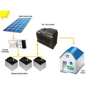 sziget rendszerű naperőmű