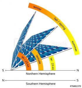 napelem ideális dőlésszög